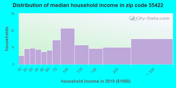 Zip code 55422 household income distribution in 2013