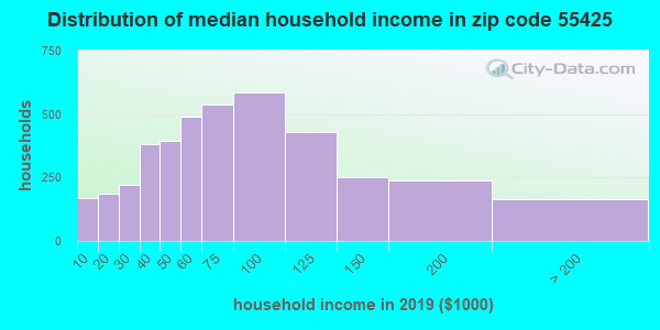Zip code 55425 household income distribution in 2009