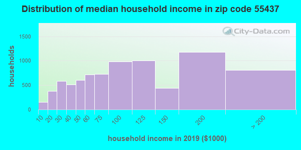Zip code 55437 household income distribution in 2009