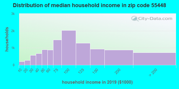 Zip code 55448 household income distribution in 2009
