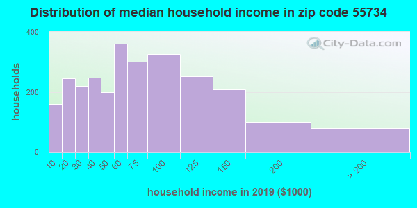 Zip code 55734 household income distribution in 2009