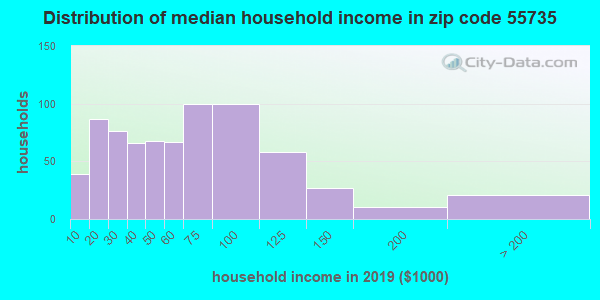 Zip code 55735 household income distribution in 2009