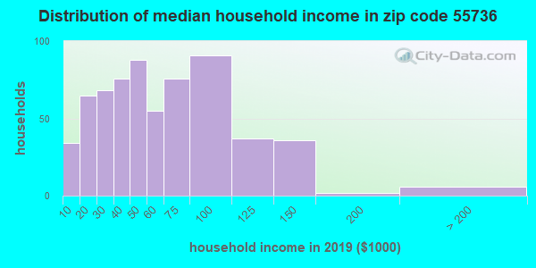 Zip code 55736 household income distribution in 2009
