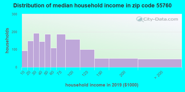 Zip code 55760 household income distribution in 2009