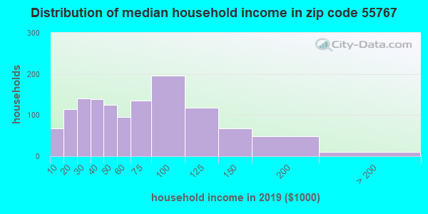 Zip code 55767 household income distribution in 2009