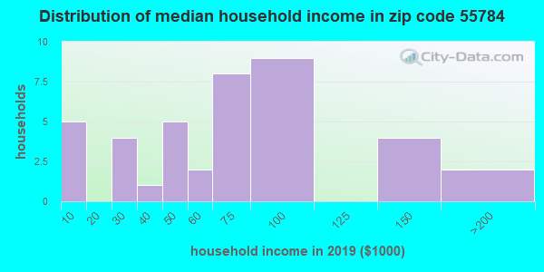 Zip code 55784 household income distribution in 2009