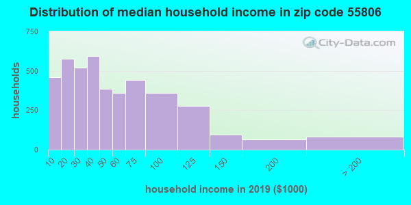 Zip code 55806 household income distribution in 2009
