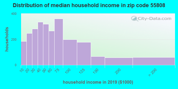 Zip code 55808 household income distribution in 2009
