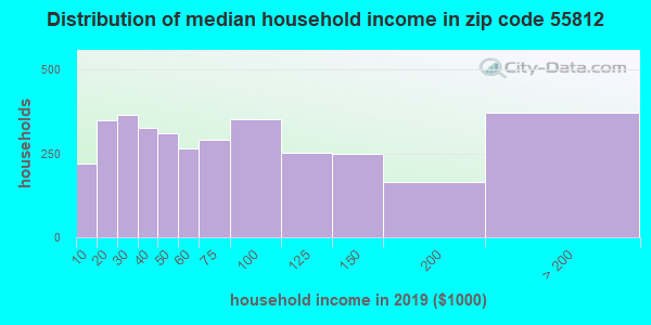 Zip code 55812 household income distribution in 2009