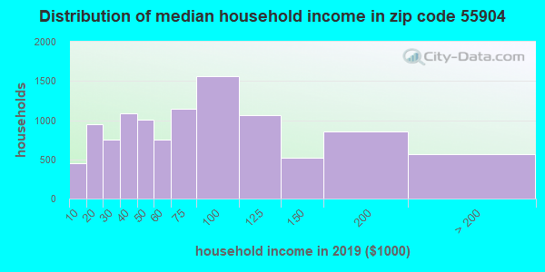 Zip code 55904 household income distribution in 2009