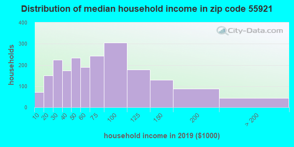 Zip code 55921 household income distribution in 2009