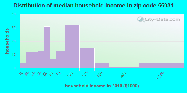 Zip code 55931 household income distribution in 2009