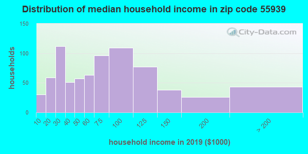 Zip code 55939 household income distribution in 2009