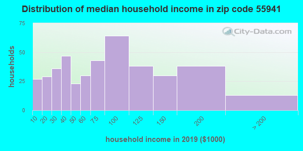 Zip code 55941 household income distribution in 2009