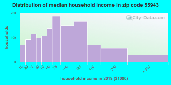 Zip code 55943 household income distribution in 2009