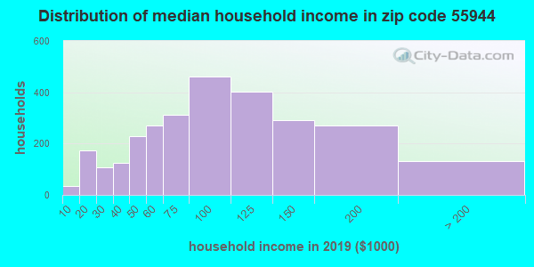 Zip code 55944 household income distribution in 2009