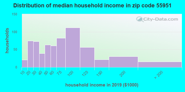Zip code 55951 household income distribution in 2009