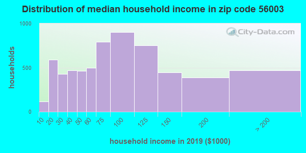 Zip code 56003 household income distribution in 2009