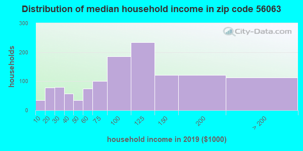 Zip code 56063 household income distribution in 2009