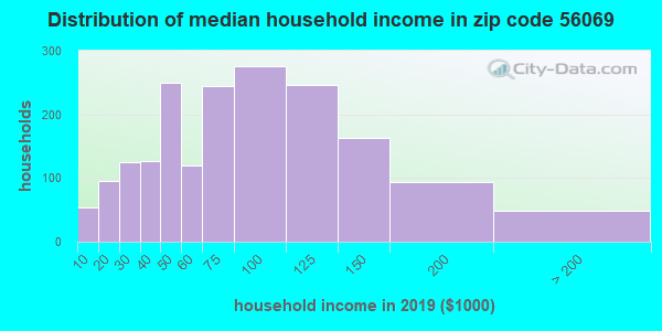 Zip code 56069 household income distribution in 2009