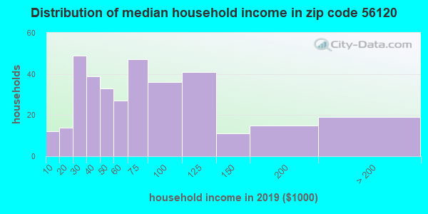 Zip code 56120 household income distribution in 2009