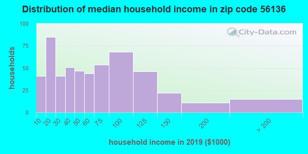Zip code 56136 household income distribution in 2015