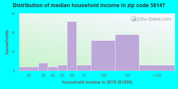Zip code 56147 household income distribution in 2009