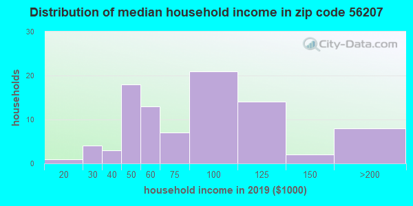 Zip code 56207 household income distribution in 2009