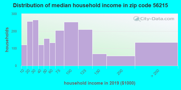 Zip code 56215 household income distribution in 2009