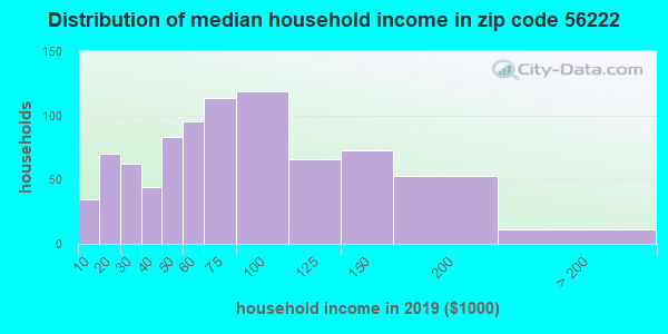 Zip code 56222 household income distribution in 2009