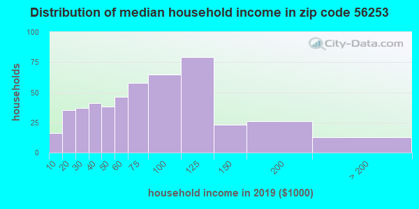 Zip code 56253 household income distribution in 2009