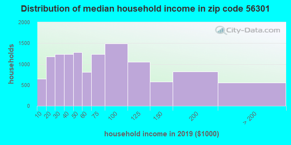 Zip code 56301 household income distribution in 2009