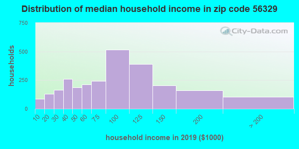 Zip code 56329 household income distribution in 2009