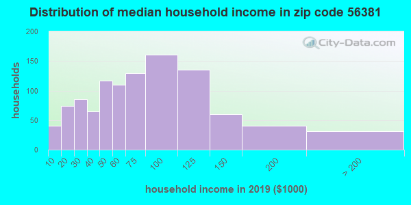 Zip code 56381 household income distribution in 2009