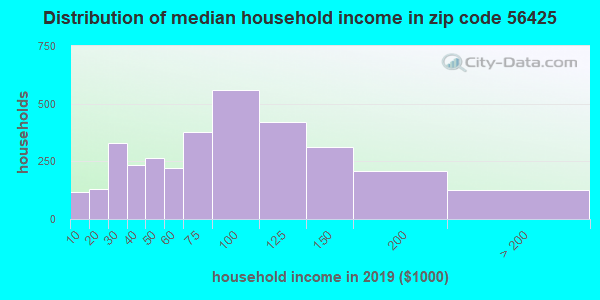 Zip code 56425 household income distribution in 2009