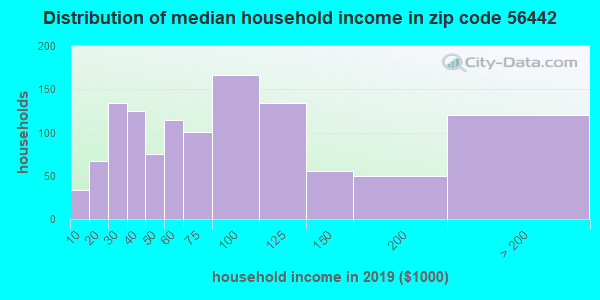 Zip code 56442 household income distribution in 2009
