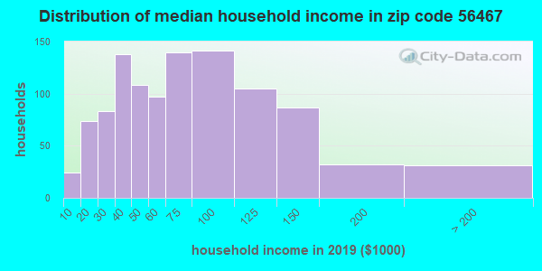 Zip code 56467 household income distribution in 2009