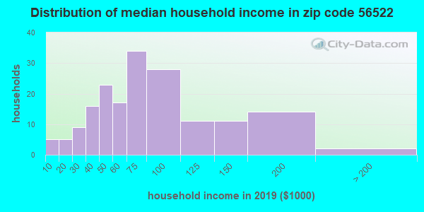 Zip code 56522 household income distribution in 2009
