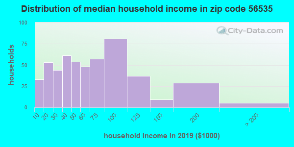 Zip code 56535 household income distribution in 2009