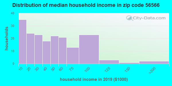 Zip code 56566 household income distribution in 2009