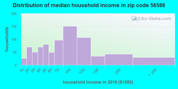 Zip code 56586 household income distribution in 2009