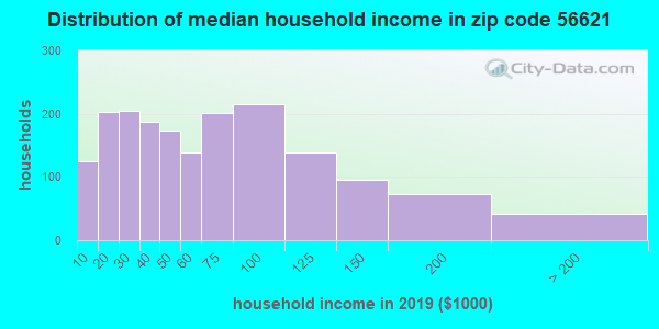 Zip code 56621 household income distribution in 2009