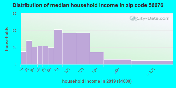 Zip code 56676 household income distribution in 2009