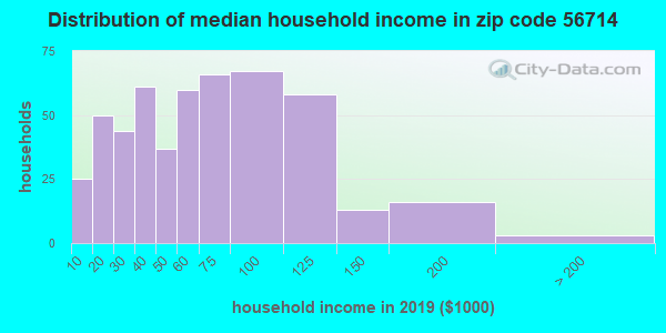 Zip code 56714 household income distribution in 2009