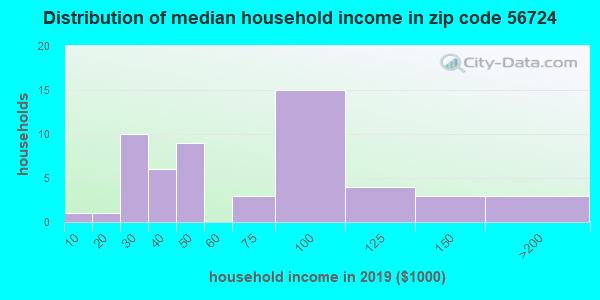 Zip code 56724 household income distribution in 2009