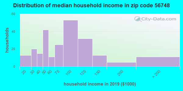 Zip code 56748 household income distribution in 2009