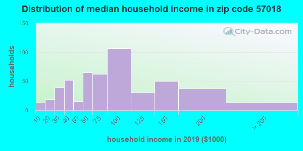 Zip code 57018 household income distribution in 2009