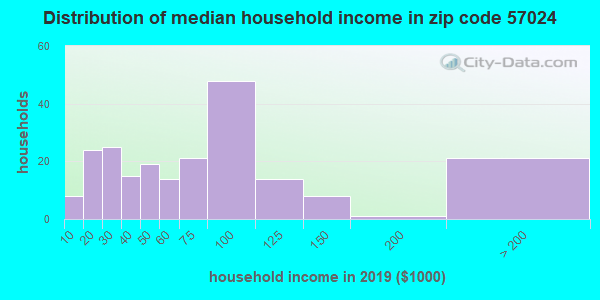 Zip code 57024 household income distribution in 2009