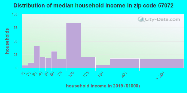 Zip code 57072 household income distribution in 2009