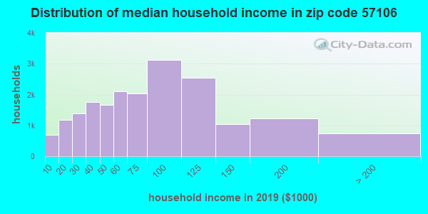 Zip code 57106 household income distribution in 2009